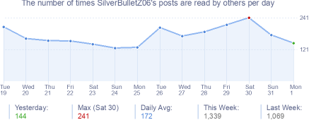 How many times SilverBulletZ06's posts are read daily