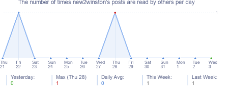 How many times new2winston's posts are read daily