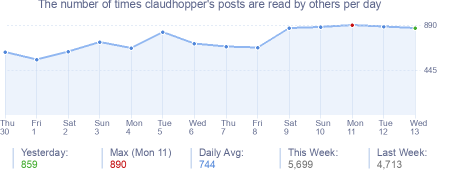 How many times claudhopper's posts are read daily
