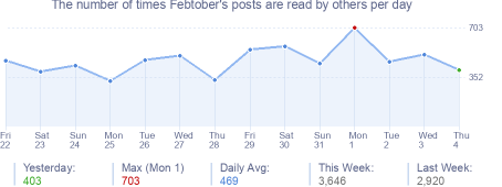 How many times Febtober's posts are read daily