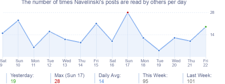 How many times Navelinski's posts are read daily