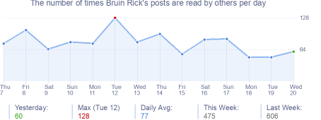 How many times Bruin Rick's posts are read daily