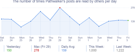 How many times Pathwalker's posts are read daily
