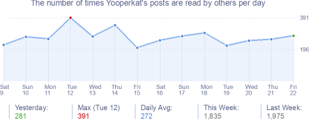 How many times Yooperkat's posts are read daily