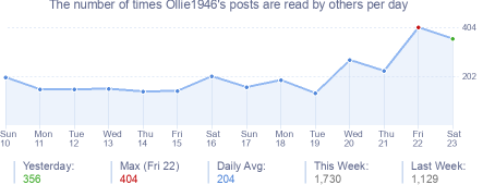 How many times Ollie1946's posts are read daily