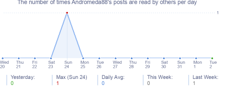 How many times Andromeda88's posts are read daily