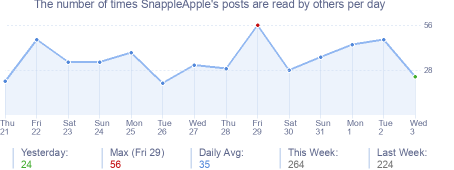 How many times SnappleApple's posts are read daily