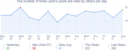 How many times Zack's posts are read daily