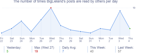 How many times BigLieland's posts are read daily