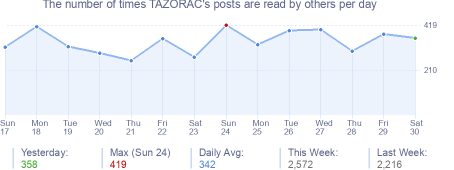 How many times TAZORAC's posts are read daily