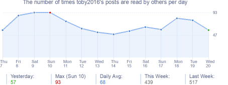 How many times toby2016's posts are read daily