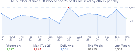How many times COcheesehead's posts are read daily
