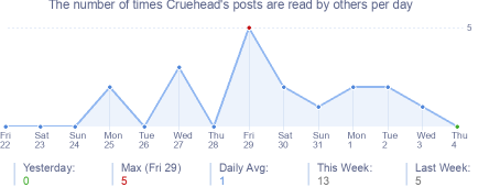 How many times Cruehead's posts are read daily