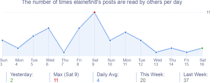 How many times elainefin8's posts are read daily