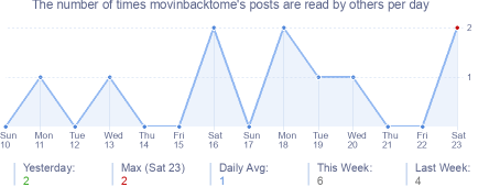 How many times movinbacktome's posts are read daily