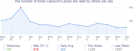 How many times Calisonn's posts are read daily