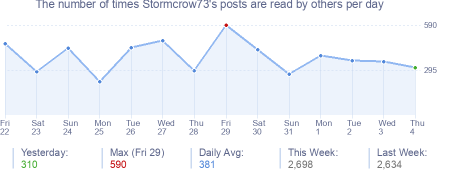 How many times Stormcrow73's posts are read daily