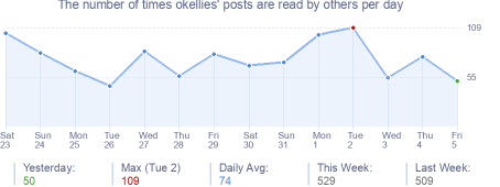 How many times okellies's posts are read daily