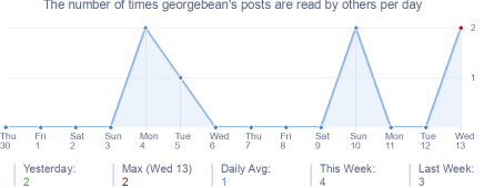 How many times georgebean's posts are read daily