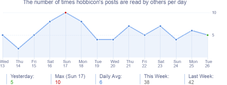 How many times hobbicon's posts are read daily
