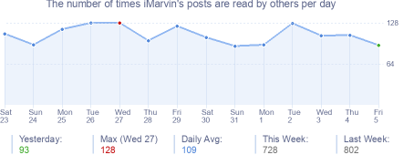 How many times iMarvin's posts are read daily