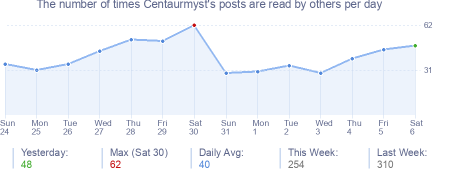 How many times Centaurmyst's posts are read daily