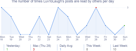 How many times LuvToLaugh's posts are read daily