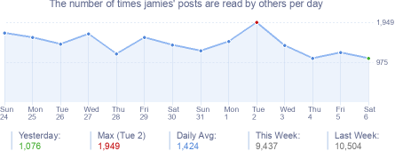 How many times jamies's posts are read daily