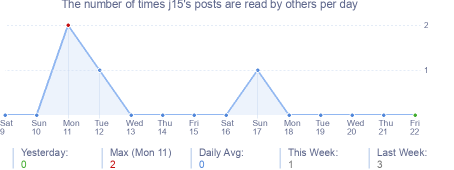 How many times j15's posts are read daily