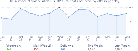 How many times RANGER.101ST's posts are read daily