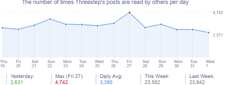 How many times Threestep's posts are read daily