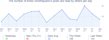 How many times VinoRepublic's posts are read daily