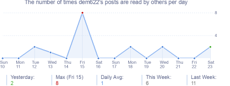 How many times dem622's posts are read daily