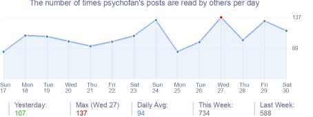 How many times psychofan's posts are read daily