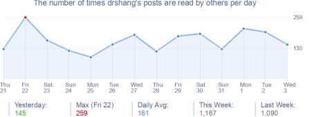 How many times drshang's posts are read daily