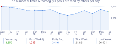 How many times Airborneguy's posts are read daily