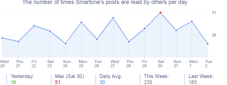 How many times Smartone's posts are read daily