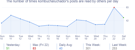 How many times kombuchaluchador's posts are read daily