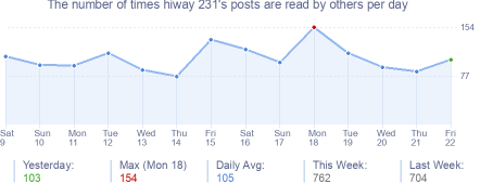 How many times hiway 231's posts are read daily