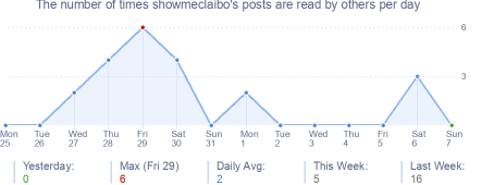 How many times showmeclaibo's posts are read daily
