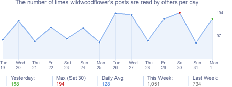 How many times wildwoodflower's posts are read daily