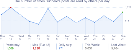 How many times Sudcaro's posts are read daily