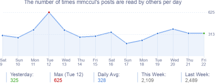 How many times mmccul's posts are read daily