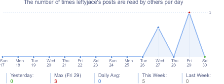 How many times leftyjace's posts are read daily