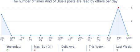 How many times Kind of Blue's posts are read daily