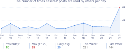 How many times caseras's posts are read daily