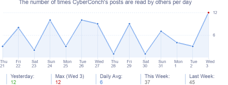 How many times CyberConch's posts are read daily