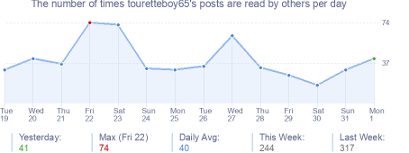 How many times touretteboy65's posts are read daily