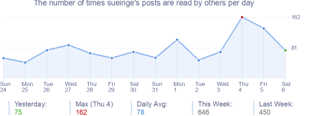 How many times sueinge's posts are read daily