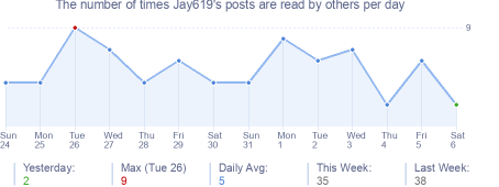 How many times Jay619's posts are read daily
